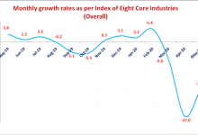 Photo of INDEX OF EIGHT CORE INDUSTRIES (BASE: 2011-12=100) FOR MAY, 2020