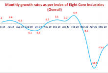 Photo of INDEX OF EIGHT CORE INDUSTRIES (BASE: 2011-12=100) FOR JUNE, 2020