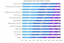Photo of Yokogawa Survey Finds Two-Thirds of Process Industry Companies Are Anticipating Fully Autonomous Operations by 2030