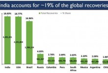 Photo of India overtakes USA to become No.1 in terms of global COVID 19 recoveries