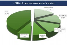 Photo of India continues with High Number of Recoveries