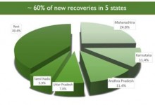 Photo of India registers a record number of High Recoveries