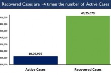 Photo of India records more than 82,000 Recoveries for two days in a row