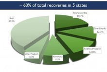 Photo of India scales yet another peak of Highest ever single day Recoveries