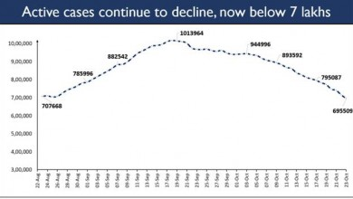 Photo of India crosses a Landmark Milestone: Active caseload below 7 lakh for the first time after 2 months