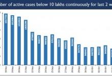 Photo of India crosses a Significant Milestone on COVID