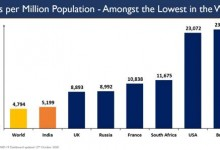 Photo of India continues to be among the countries with lowest per million cases & per million deaths, and high testing