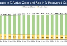 Photo of India on a steady trajectory of dipping percentage Active Cases