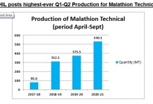 Photo of HIL manufactures 530.10 MT of Malathion Technical in first two quarters of the current FY 20-21 with an  increase of more than 40 %