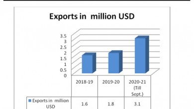 Photo of HIL (India) Ltd. records 65% growth in Exports in the first two quarters of FY 2020-21