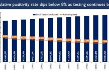 Photo of India sustains trend of consistently low Active Cases
